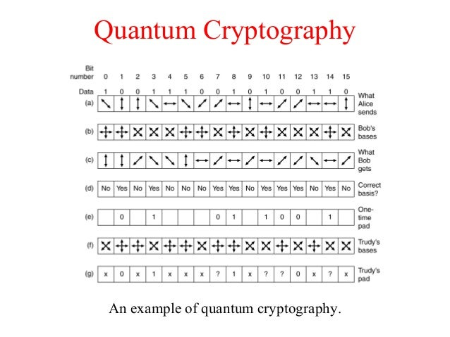 Quantum Cryptography An example of quantum cryptography.