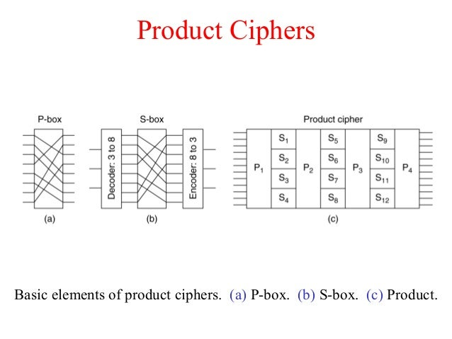 Product Ciphers Basic elements of product ciphers. (a) P-box. (b) S-box. (c) Product.