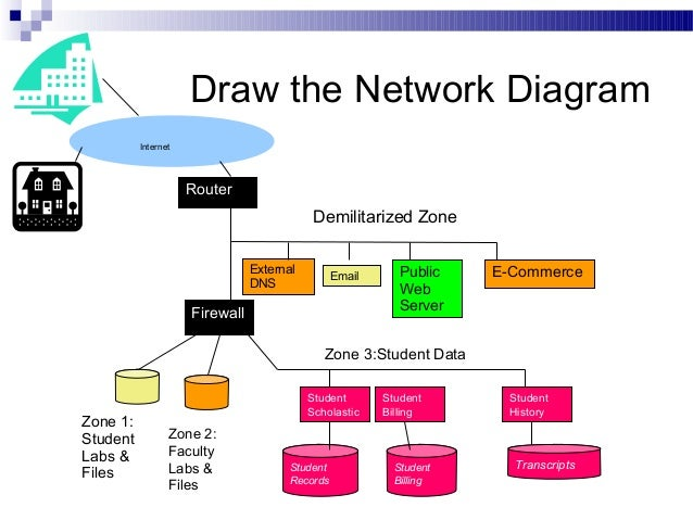 Server Network Security Diagram - Auto Electrical Wiring Diagram •
