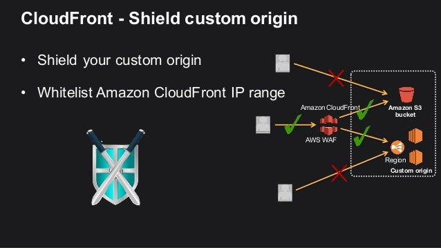 cloudfront ip range