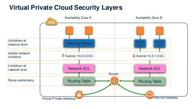 Network Security And Access Control Within Aws