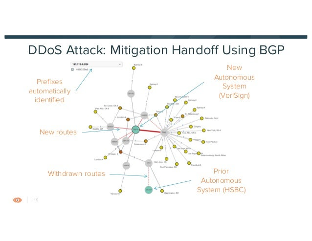 monitoring for network security  bgp hijacks  ddos attacks