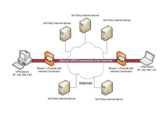 Network Security Chapter 6 And 7 Internet Architecture