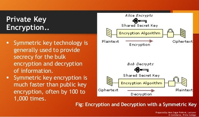 Network security for E-Commerce
