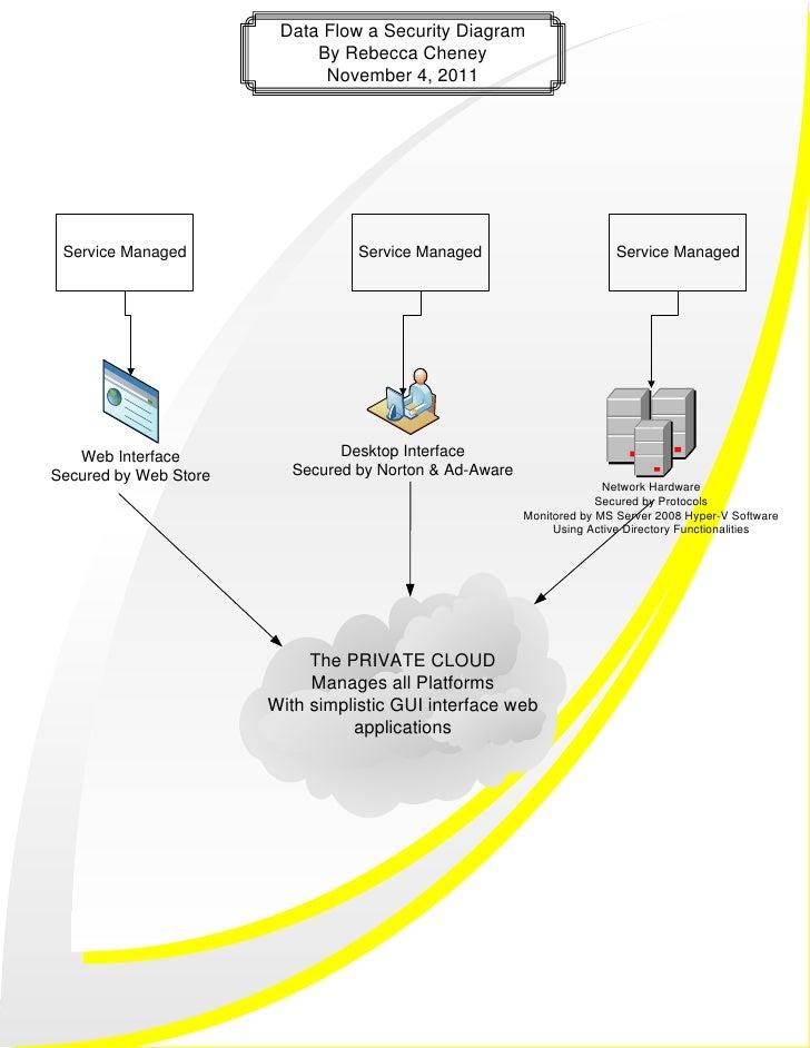 Network Security Flow Diagram