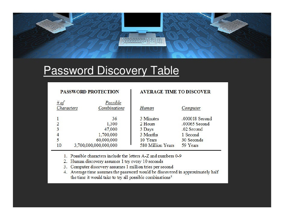 Password Discovery Table