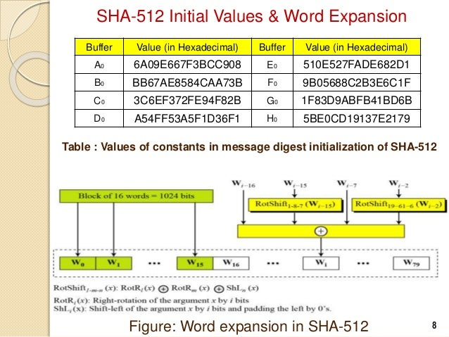 Secure Hash Algorithm (SHA-512)
