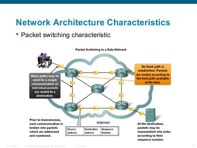 Network Fundamentals – Chapter 1