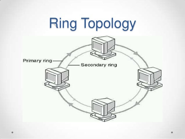 Network topologyppt ring topology 26 ccuart Gallery