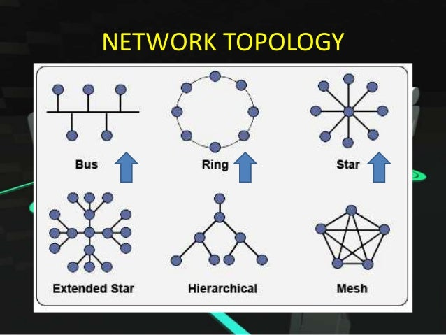 573128235110367234 together with 5 Jenis Topologi Dalam Jaringan Komputer Local additionally Ring Topology furthermore Cbse Xii  munication And  work Concepts also work Topologies. on star ring topology