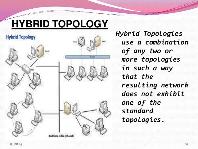 Network topology 13 jan 14 19 19 a hybrid topology sciox Image collections