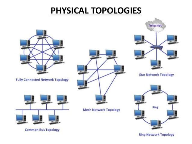 topology diagram characteristics 3d mesh topology. Black Bedroom Furniture Sets. Home Design Ideas