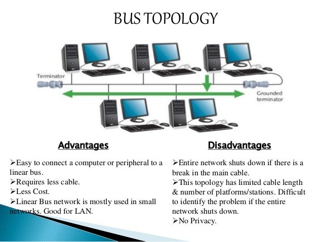 Network topology network topologies ring topology 5 bus publicscrutiny Gallery