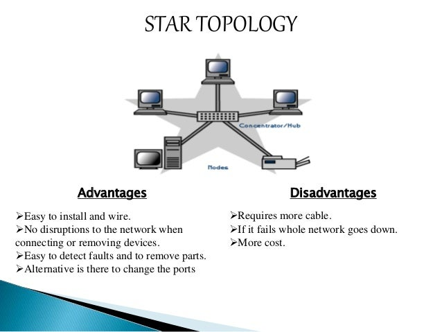 the disadvantage of network diagram The physical topology of a network refers to the configuration of cables, computers, and other peripherals physical topology should not be confused with logical topology which is the method used to pass information between workstations logical topology was discussed in the protocol chapter a star.