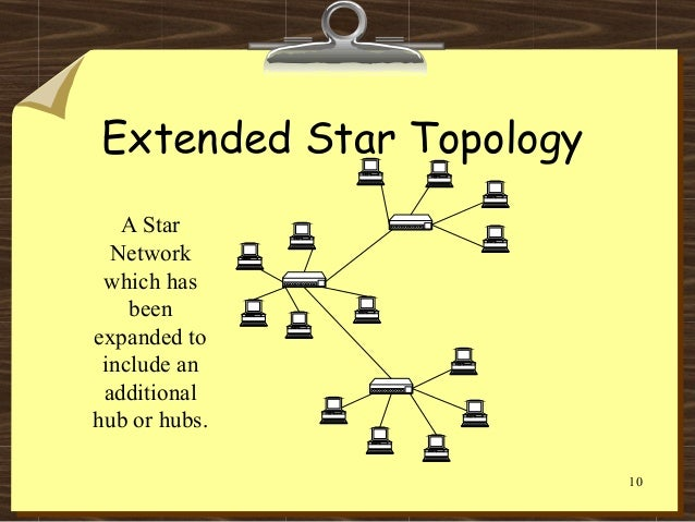 Extended Star Topology Network topology....sa...