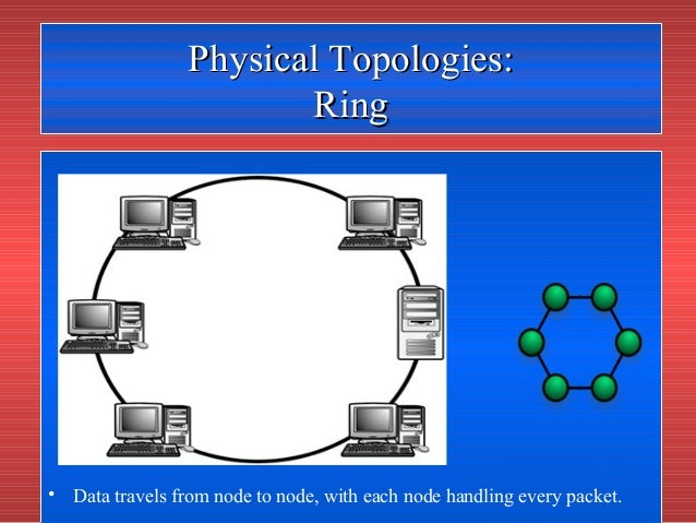 Network topology architecture