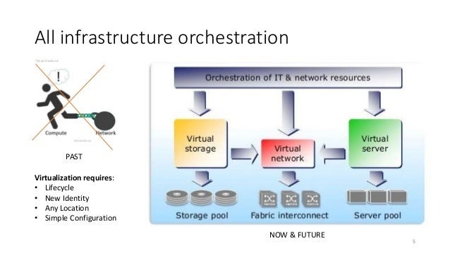 Pdf network virtualization