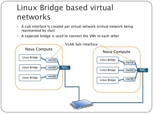 Network Virtualization with quantum