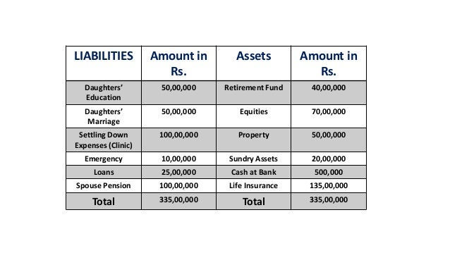 LIABILITIES Amount in Rs. Assets Amount in Rs. Daughters' Education 50,00,000 Retirement Fund 40,00,000 Daughters' Marriag...
