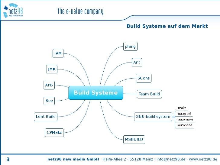 Build Systeme auf dem Markt     3   netz98 new media GmbH · Haifa-Allee 2 · 55128 Mainz · info@netz98.de · www.netz98.de