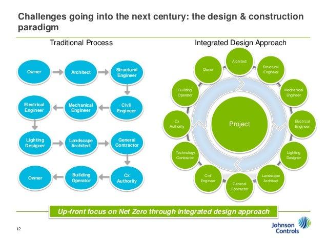 Net zero energy and beyond for Net zero design