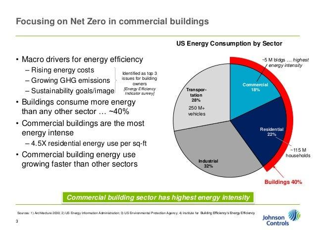 Net Zero Energy And Beyond