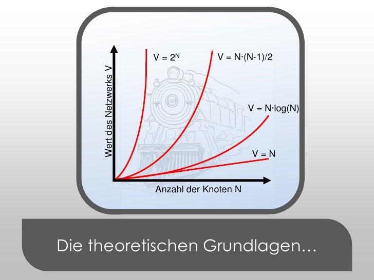 V = N·(N-1)/2<br />V = 2N<br />Die theoretischen Grundlagen…<br />V = N·log(N)<br />Wert des Netzwerks V<br />V = N<br />A...