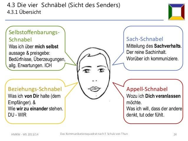 23 - Kommunikationsquadrat Beispiel