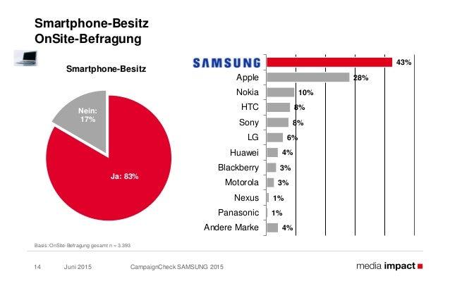 Juni 2015 CampaignCheck SAMSUNG 201514 Smartphone-Besitz OnSite-Befragung Basis: OnSite-Befragung gesamt n = 3.393 43% 28%...