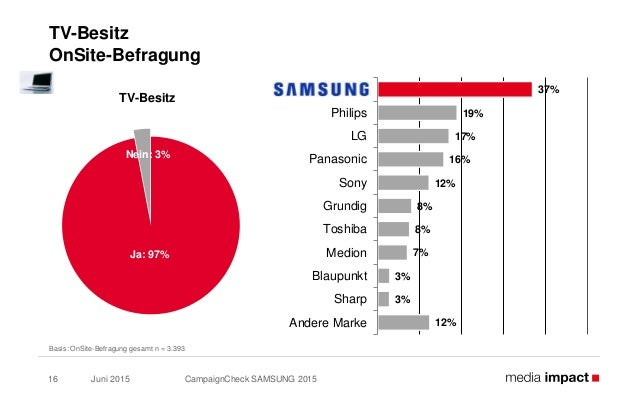 Juni 2015 CampaignCheck SAMSUNG 201516 TV-Besitz OnSite-Befragung Basis: OnSite-Befragung gesamt n = 3.393 Ja: 97% Nein: 3...