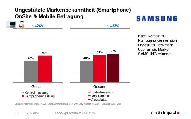 Juni 2015 CampaignCheck SAMSUNG 201518 Ungestützte Markenbekanntheit (Smartphone) OnSite & Mobile Befragung Basis: Kontrol...