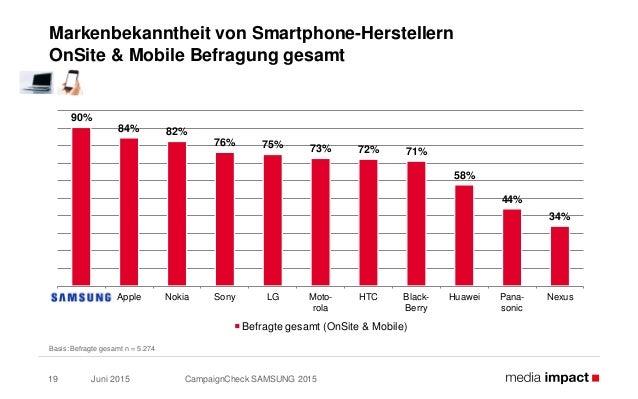 Juni 2015 CampaignCheck SAMSUNG 201519 Markenbekanntheit von Smartphone-Herstellern OnSite & Mobile Befragung gesamt Basis...