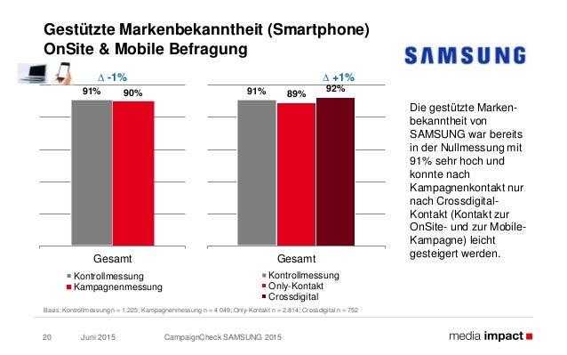 Juni 2015 CampaignCheck SAMSUNG 201520 Gestützte Markenbekanntheit (Smartphone) OnSite & Mobile Befragung Die gestützte Ma...