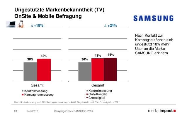 Juni 2015 CampaignCheck SAMSUNG 201523 Ungestützte Markenbekanntheit (TV) OnSite & Mobile Befragung Basis: Kontrollmessung...