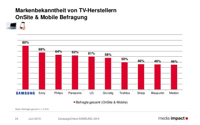 Juni 2015 CampaignCheck SAMSUNG 201524 Markenbekanntheit von TV-Herstellern OnSite & Mobile Befragung Basis: Befragte gesa...