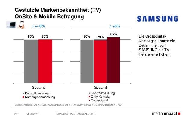 Juni 2015 CampaignCheck SAMSUNG 201525 Gestützte Markenbekanntheit (TV) OnSite & Mobile Befragung Die Crossdigital- Kampag...