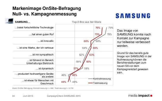 Juni 2015 CampaignCheck SAMSUNG 201534 Markenimage OnSite-Befragung Null- vs. Kampagnenmessung Basis: OnSite-Befragung; Ko...