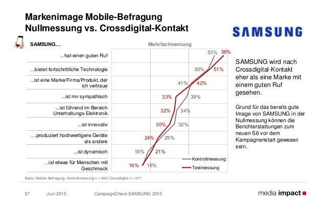 Juni 2015 CampaignCheck SAMSUNG 201537 Markenimage Mobile-Befragung Nullmessung vs. Crossdigital-Kontakt Basis: Mobile-Bef...