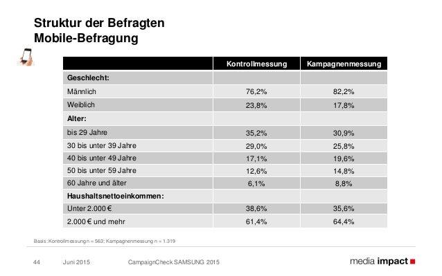 Juni 2015 CampaignCheck SAMSUNG 201544 Struktur der Befragten Mobile-Befragung Basis: Kontrollmessung n = 563; Kampagnenme...