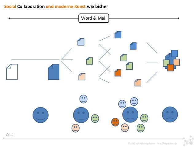 Social Collaboration und Moderne Kunst Slide 2
