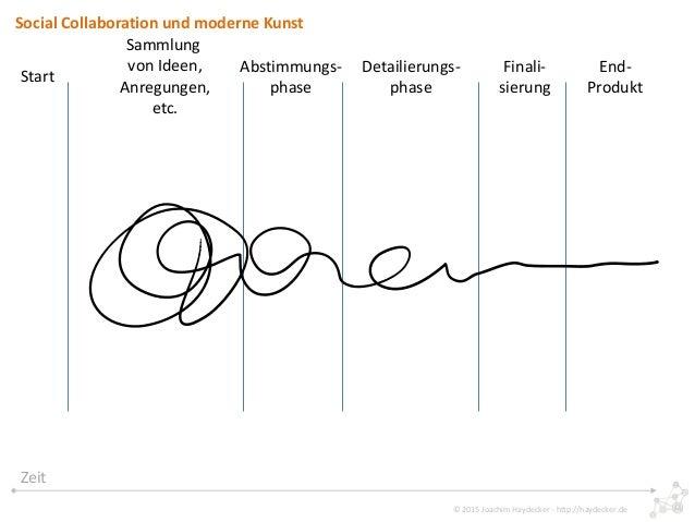 Social Collaboration und Moderne Kunst Slide 3
