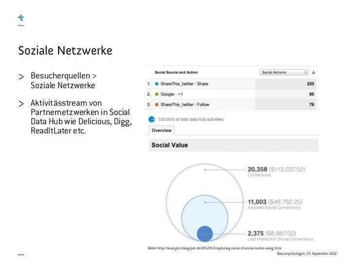 Soziale Netzwerke  Besucherquellen >  Soziale Netzwerke  Aktivitässtream von  Partnernetzwerken in Social  Data Hub wie De...