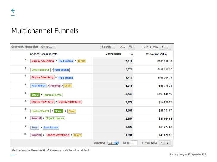Multichannel FunnelsBild: http://analytics.blogspot.de/2011/08/introducing-multi-channel-funnels.html                     ...