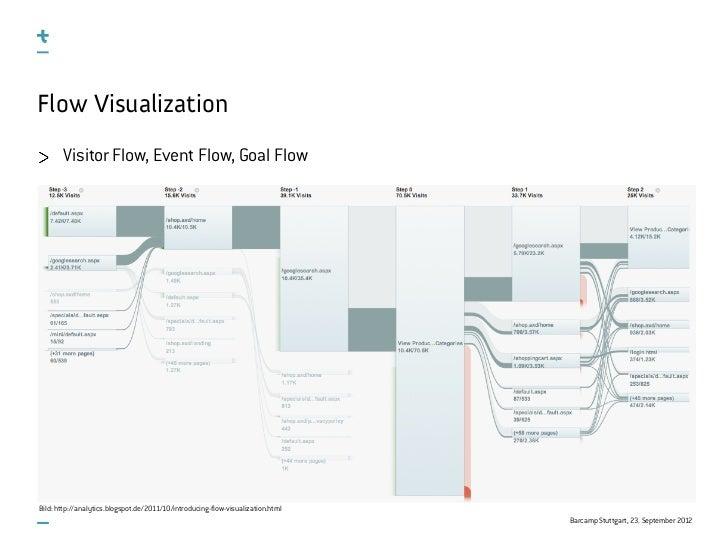 Flow Visualization       Visitor Flow, Event Flow, Goal FlowBild: http://analytics.blogspot.de/2011/10/introducing-flow-vi...