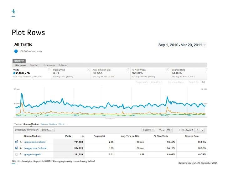 Plot RowsBild: http://analytics.blogspot.de/2011/03/new-google-analytics-quick-insights.html                              ...