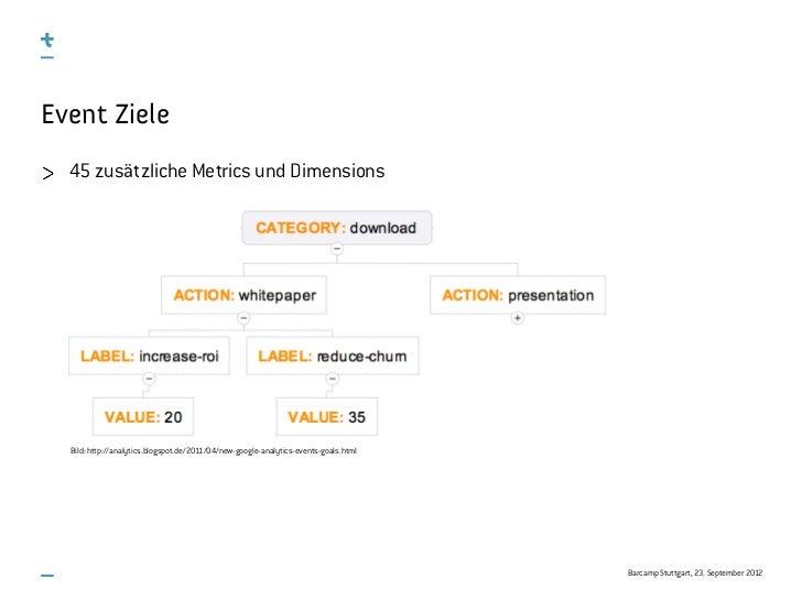 Event Ziele  45 zusätzliche Metrics und Dimensions  Bild: http://analytics.blogspot.de/2011/04/new-google-analytics-events...