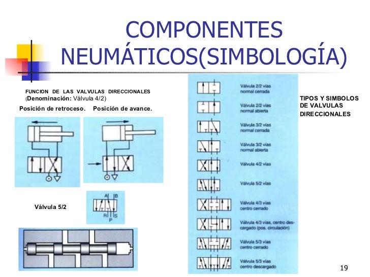 Simbología neumática pdf