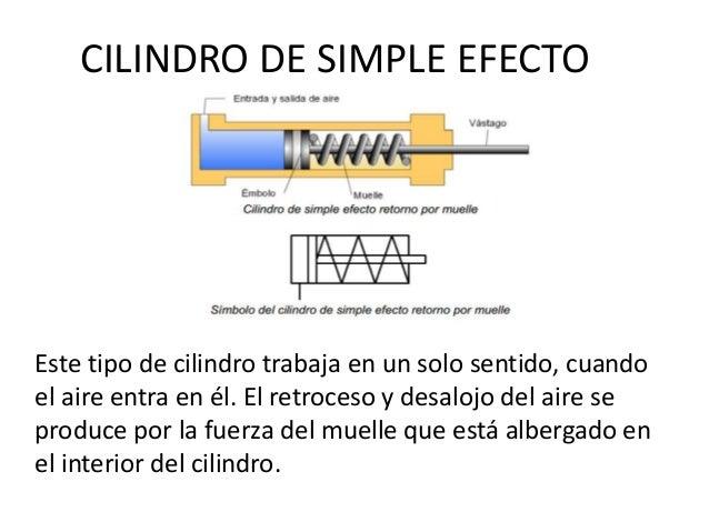 CILINDRO DE SIMPLE EFECTO Este tipo de cilindro trabaja en un solo sentido, cuando el aire entra en él. El retroceso y des...