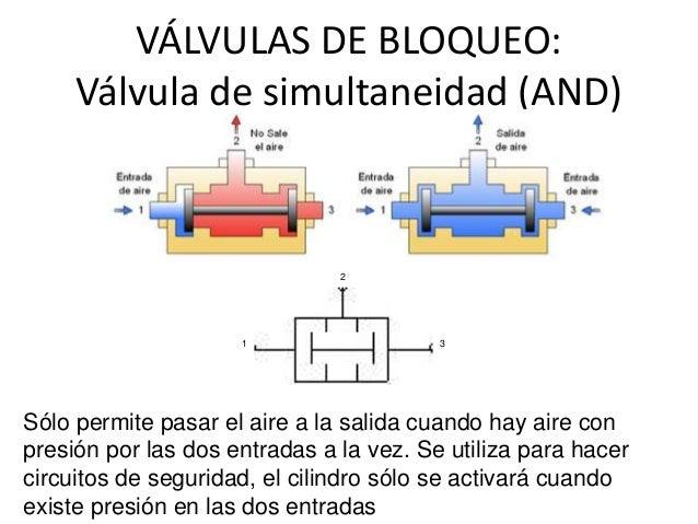 Válvulas neumáticas de bloqueo