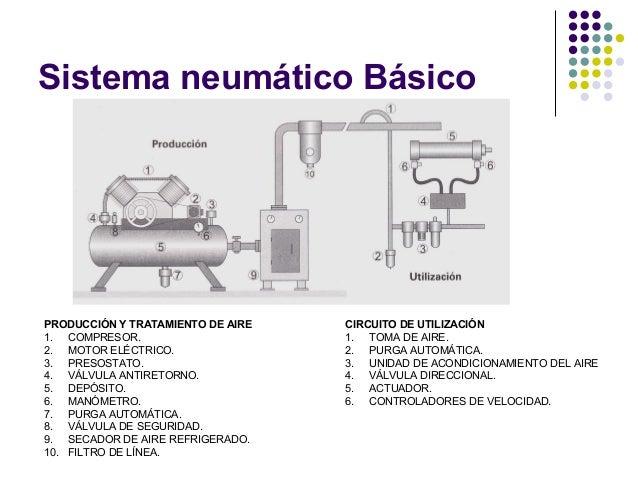 Circuito Neumatico Basico : Neumatica